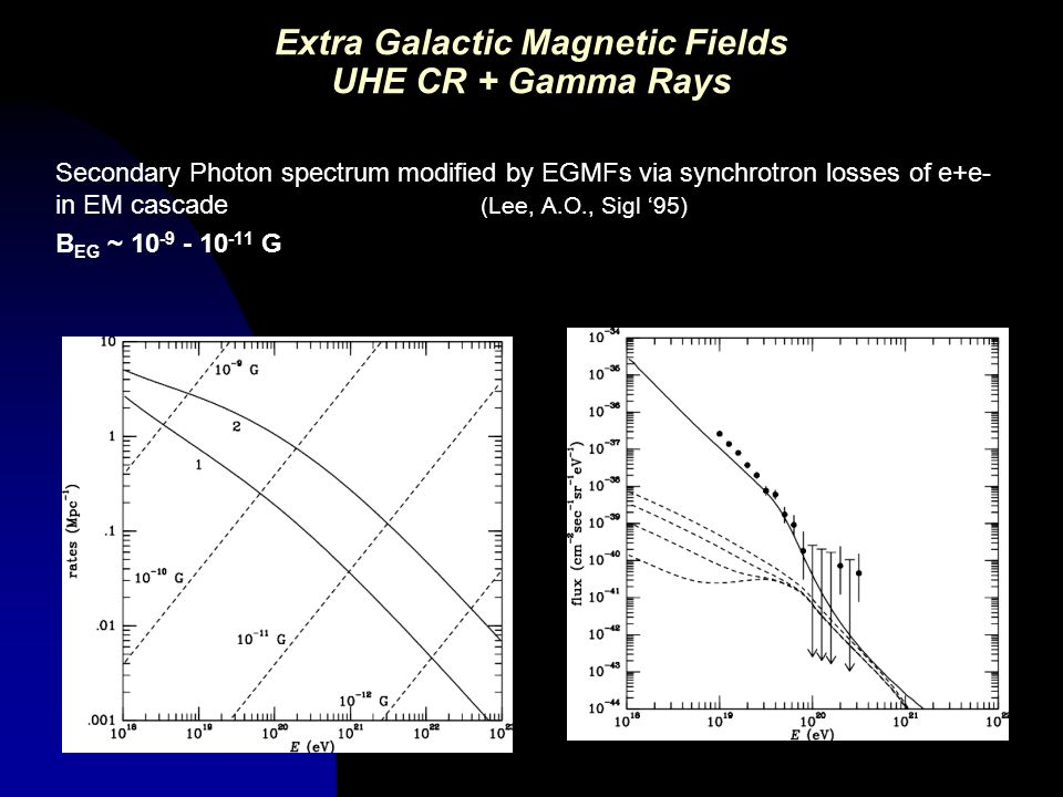 Extra Galactic Magnetic Fields UHE CR + Gamma Rays