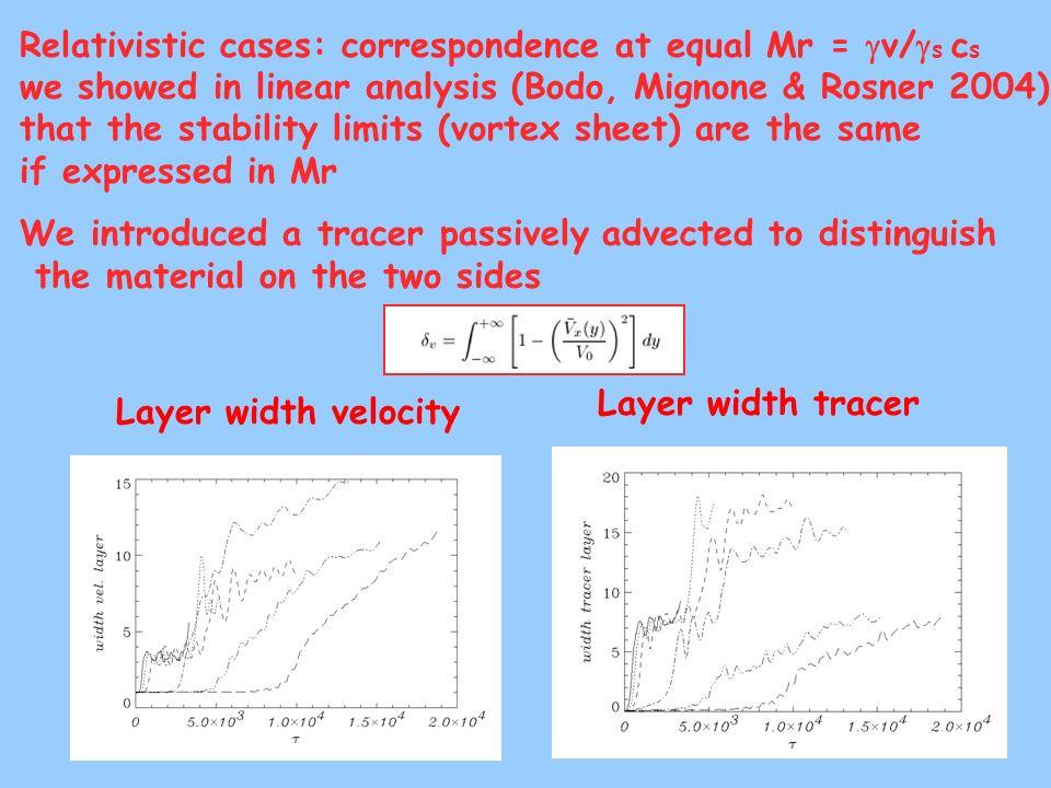 Relativistic cases: correspondence at equal Mr = gv/gs cs