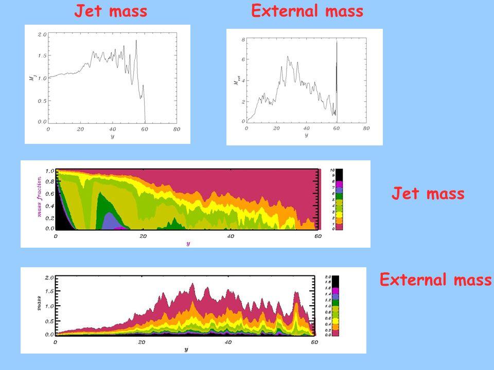 Jet mass External mass Jet mass External mass