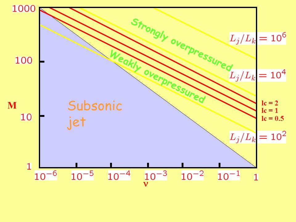 Subsonic jet Strongly overpressured Weakly overpressured M n lc = 2