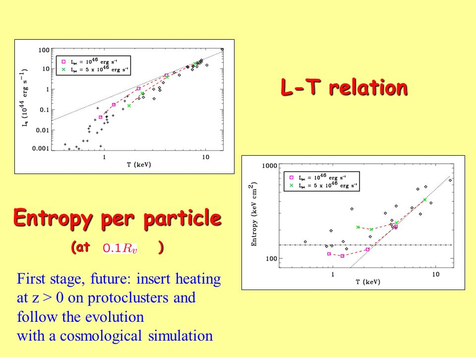 L-T relation Entropy per particle First stage, future: insert heating