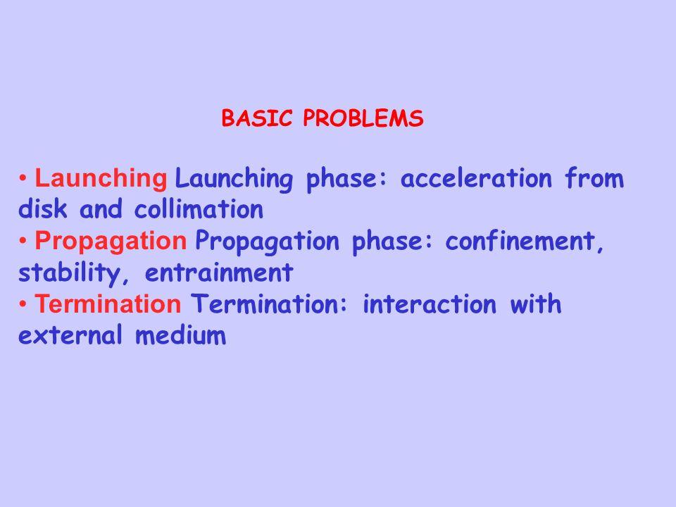 BASIC PROBLEMS