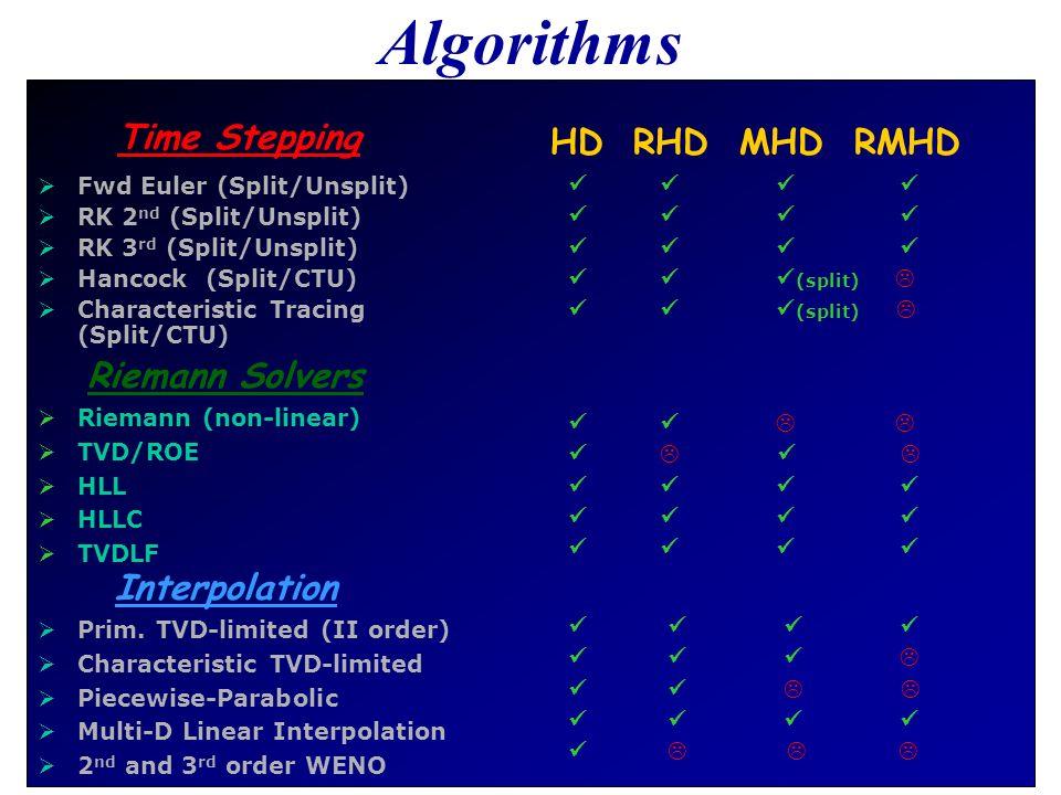 Algorithms Time Stepping HD RHD MHD RMHD Riemann Solvers Interpolation