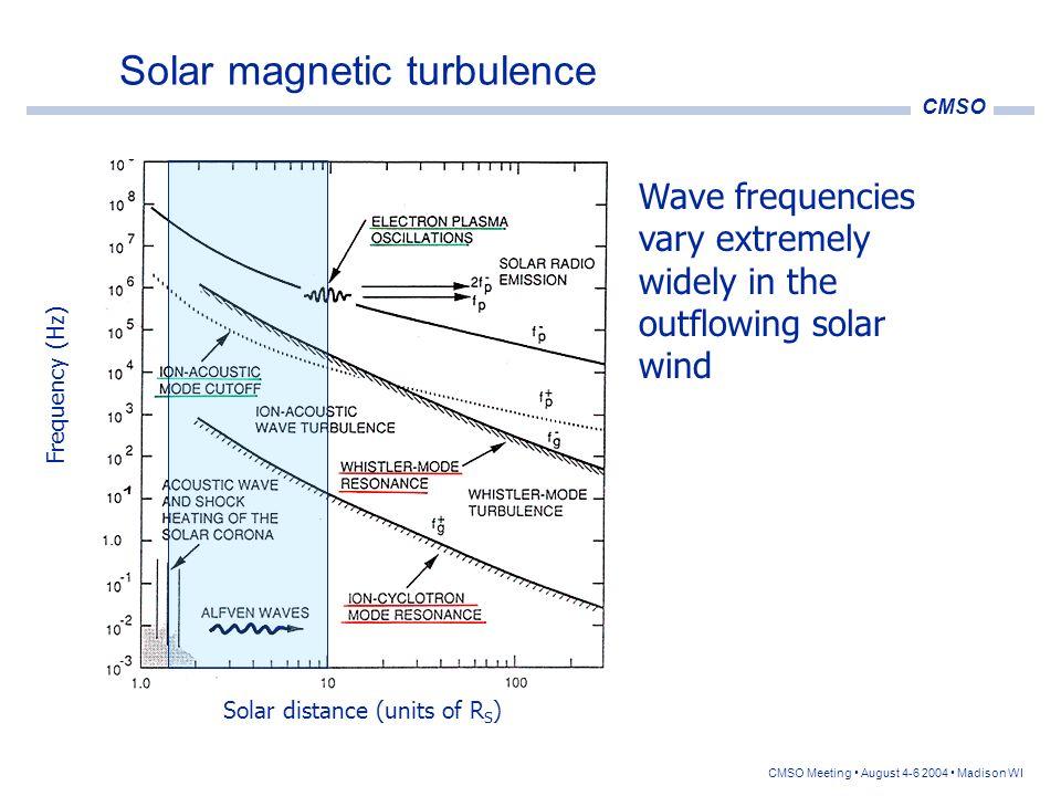 Solar magnetic turbulence