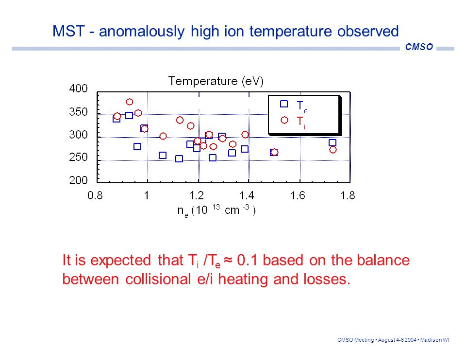 MST - anomalously high ion temperature observed