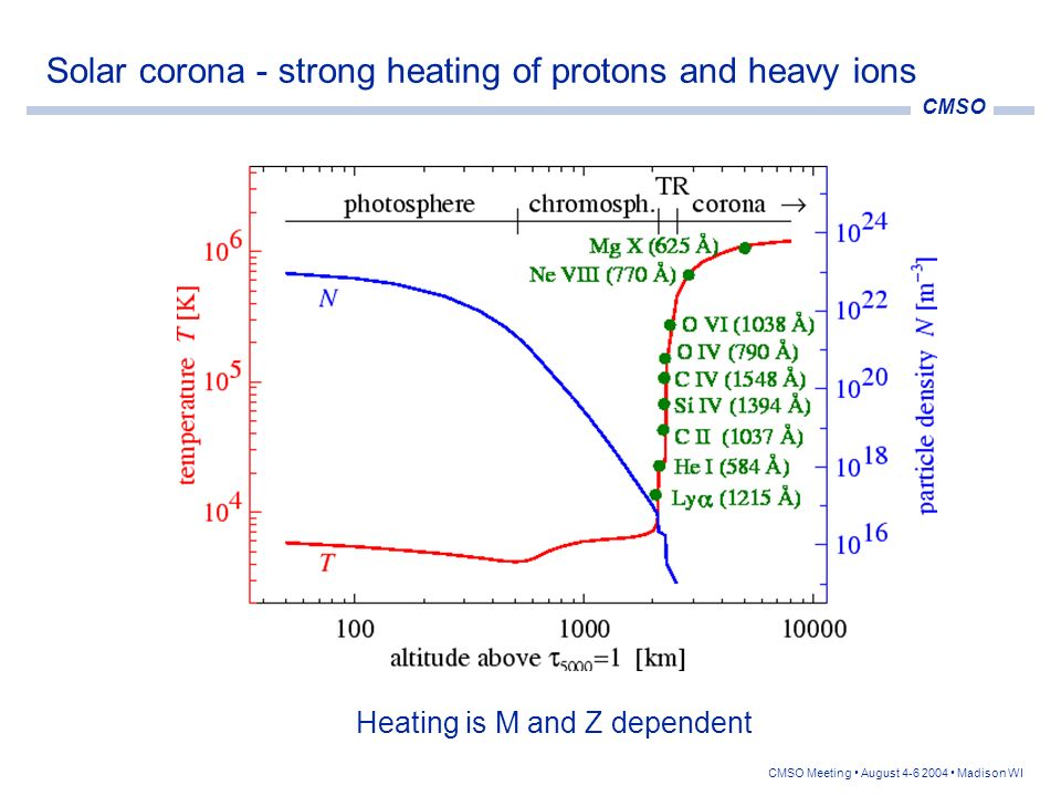 Solar corona - strong heating of protons and heavy ions