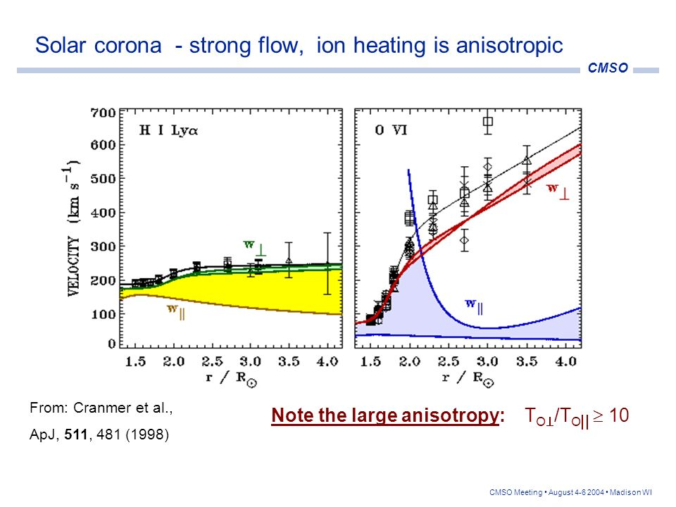 Solar corona - strong flow, ion heating is anisotropic