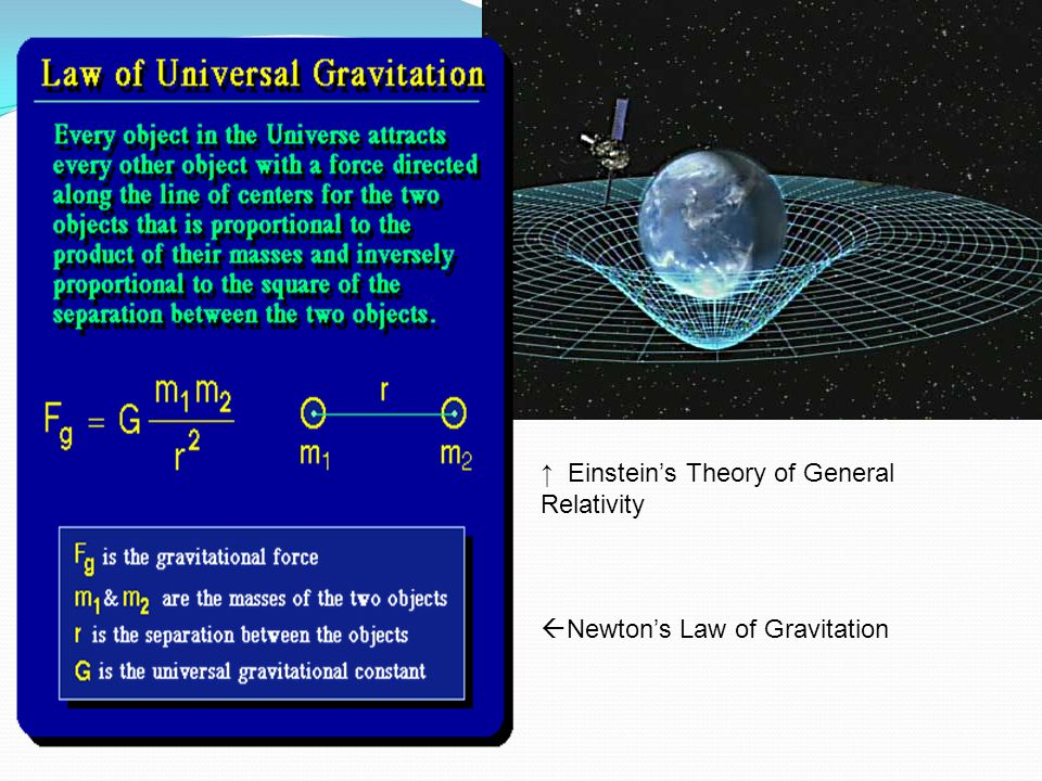↑ Einstein's Theory of General Relativity
