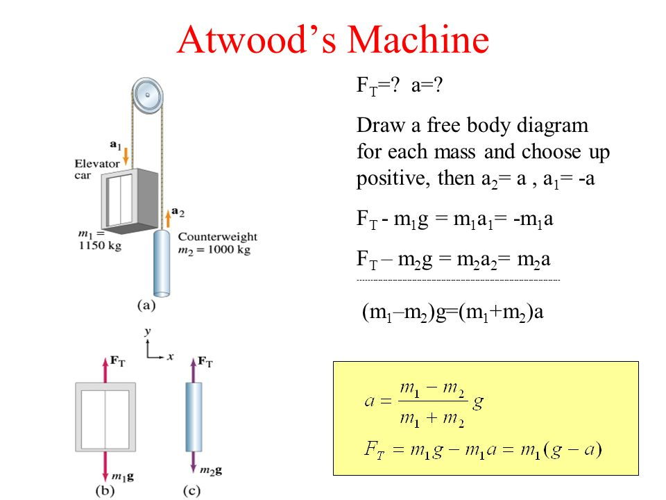 verification of newton s second law by atwood machine
