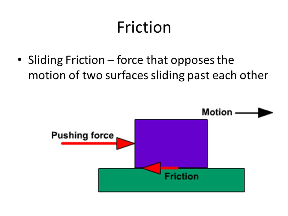 Friction Sliding Friction – force that opposes the motion of two surfaces sliding past each other