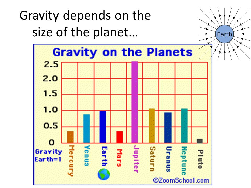 Gravity depends on the size of the planet…
