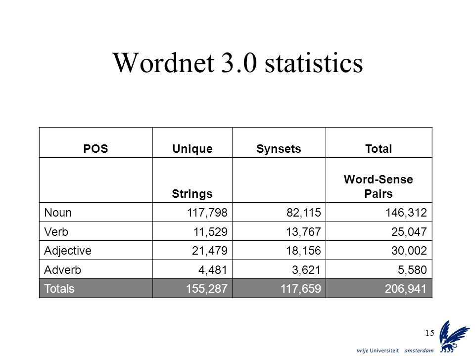 Wordnet 3.0 statistics POS Unique Synsets Total Strings