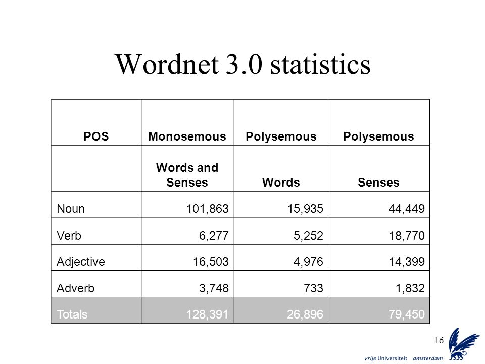 Wordnet 3.0 statistics POS Monosemous Polysemous Words and Senses