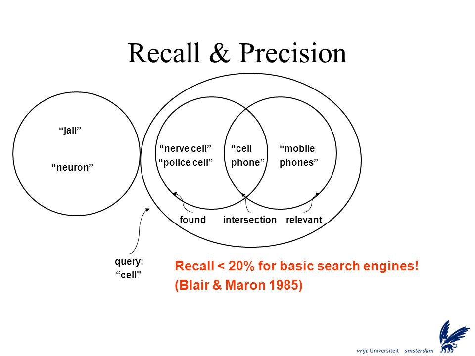 Recall & Precision Recall < 20% for basic search engines!