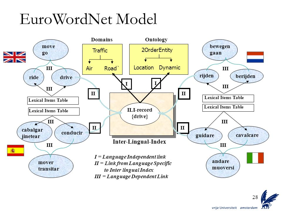 EuroWordNet Model Inter-Lingual-Index Domains Traffic Air Road`