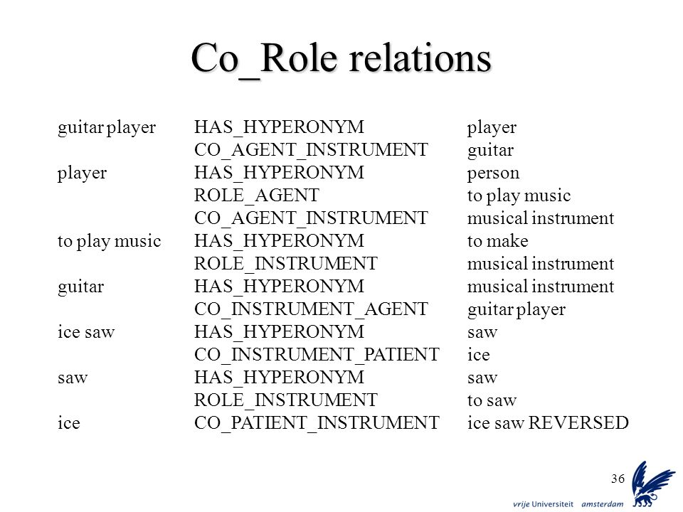 Co_Role relations guitar player HAS_HYPERONYM player