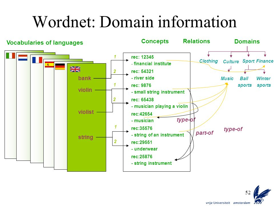 Wordnet: Domain information