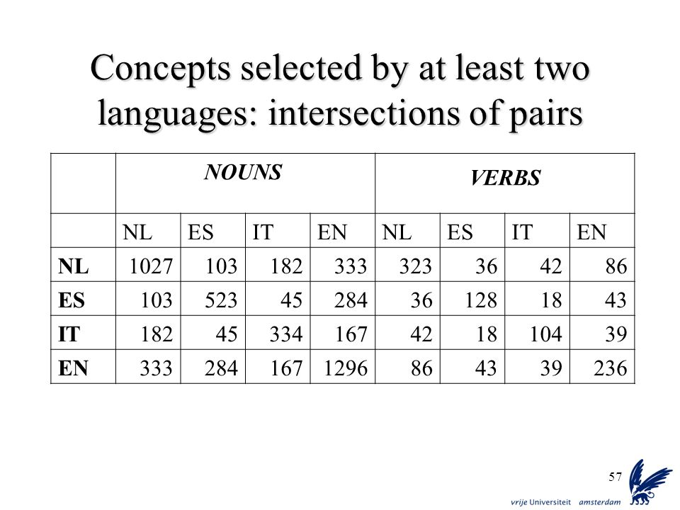 Concepts selected by at least two languages: intersections of pairs