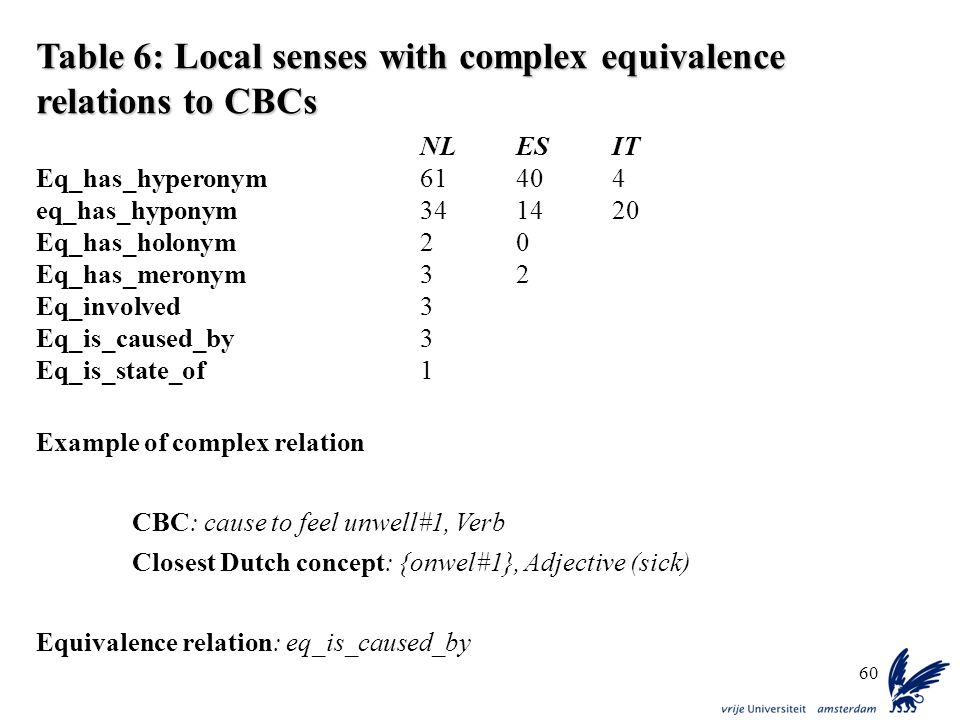 Table 6: Local senses with complex equivalence relations to CBCs