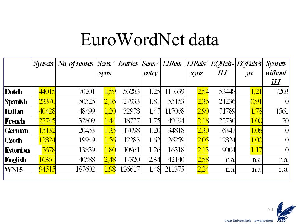 EuroWordNet data
