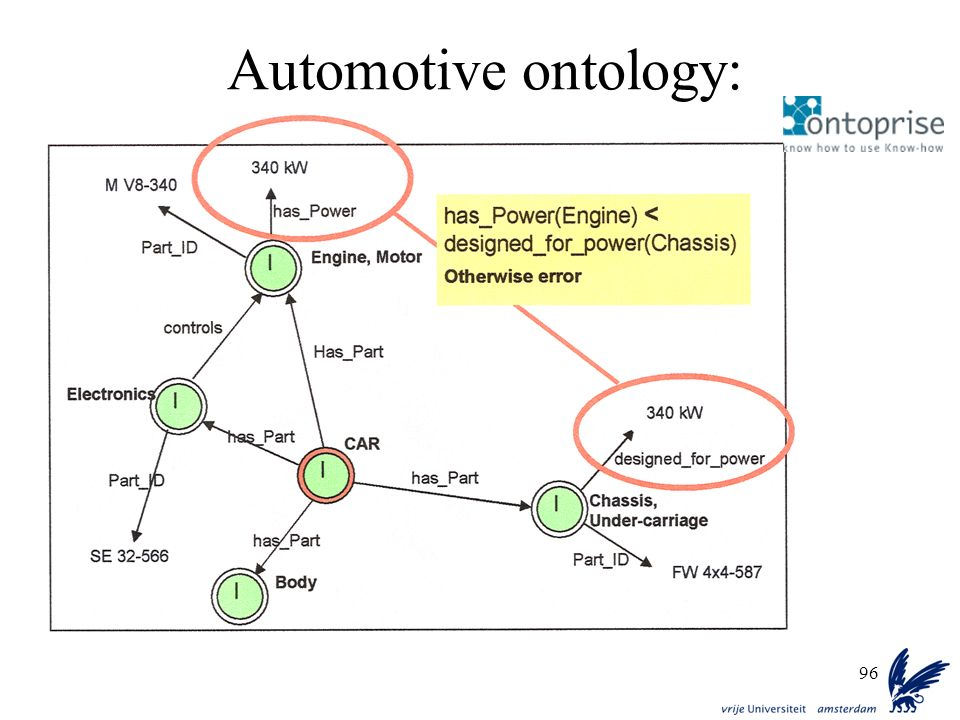 Automotive ontology: (http://www.ontoprise.de)