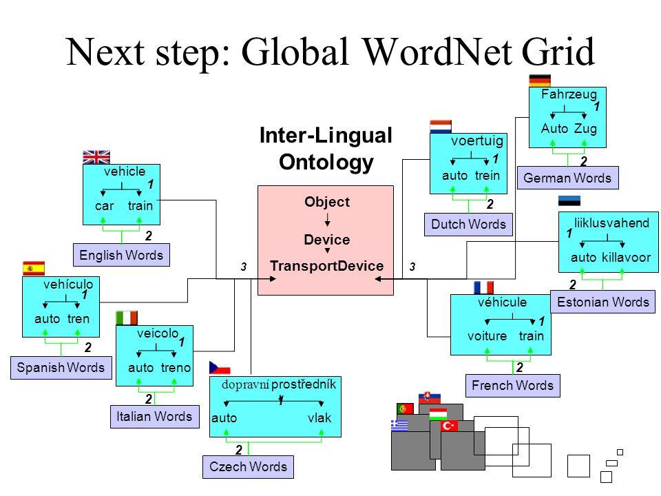 Next step: Global WordNet Grid