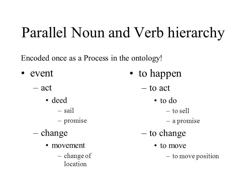 Parallel Noun and Verb hierarchy