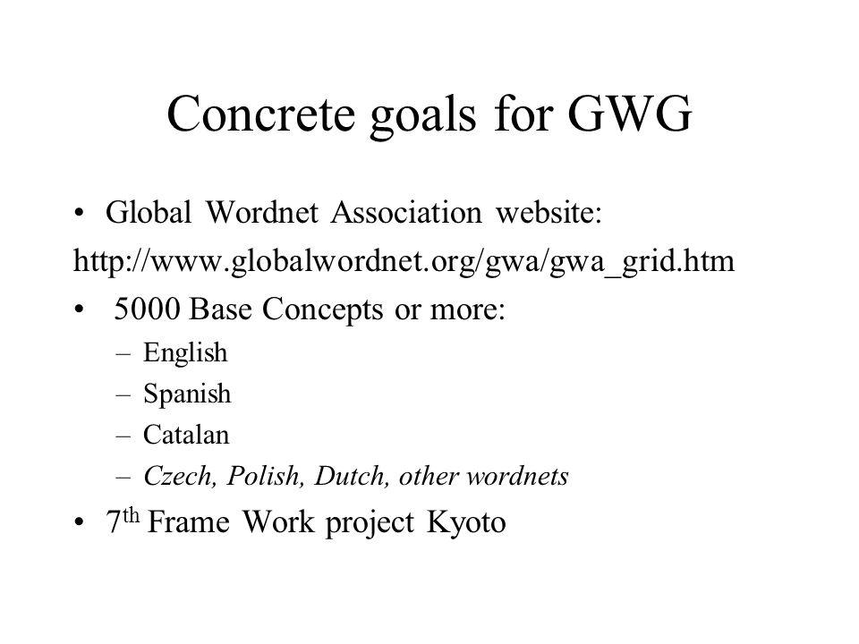 Concrete goals for GWG Global Wordnet Association website: