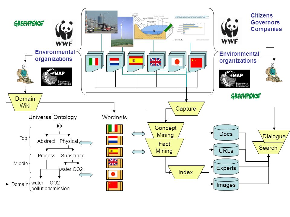  Citizens Governors Companies Environmental organizations Wiki