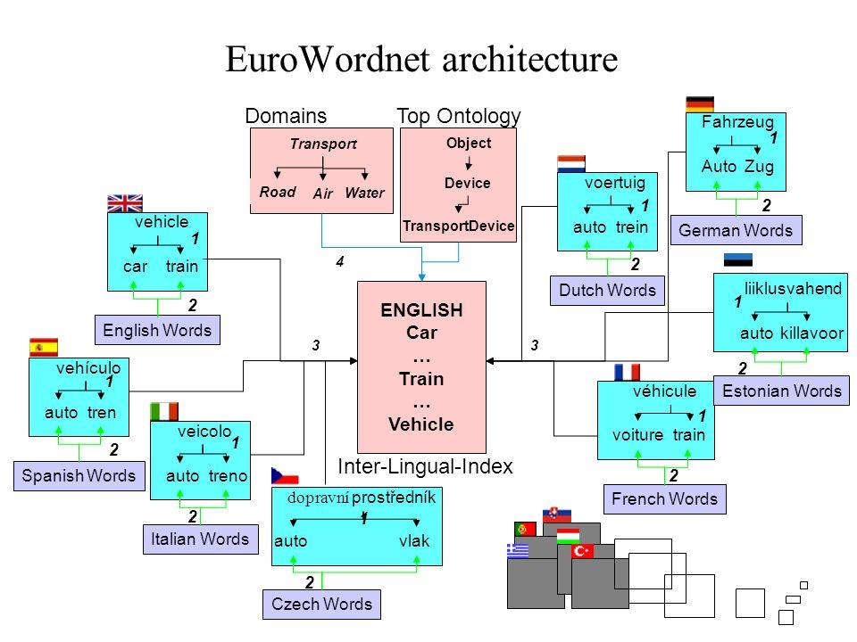 EuroWordnet architecture