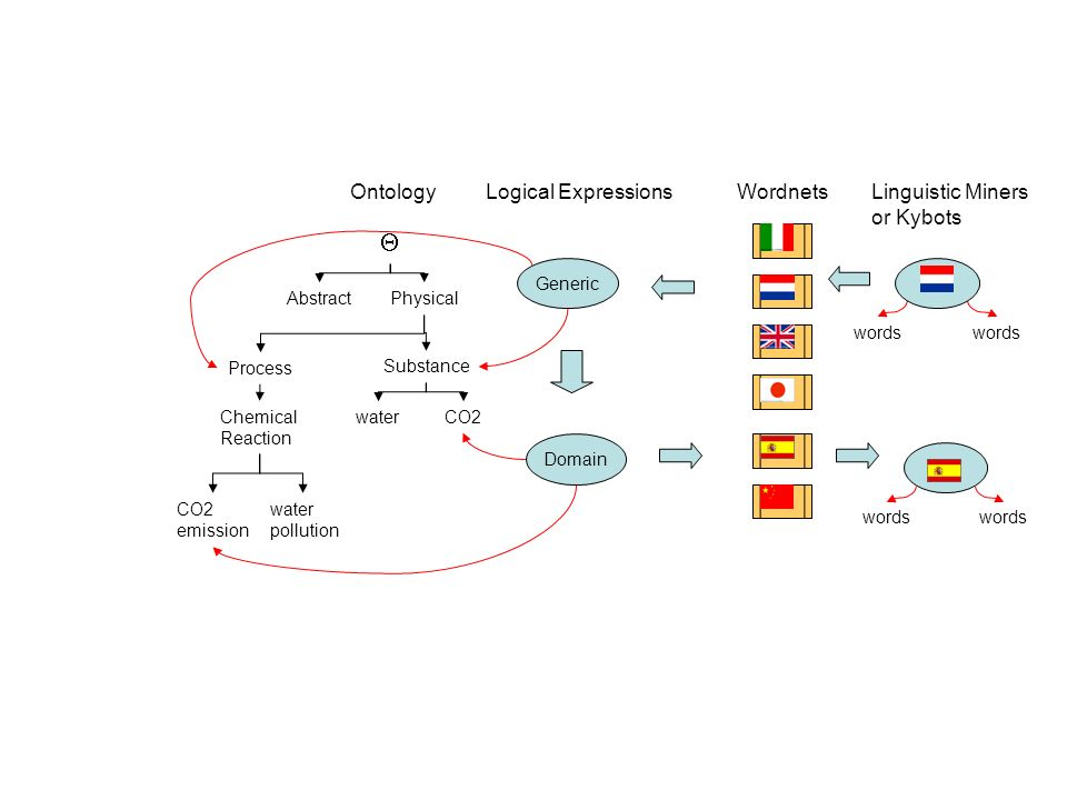 Ontology Wordnets Logical Expressions Linguistic Miners or Kybots