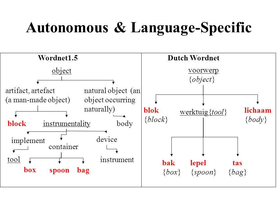 Autonomous & Language-Specific