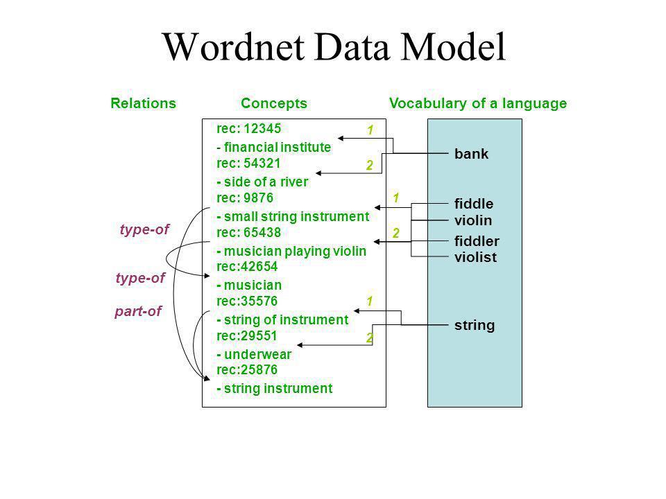 Vocabulary of a language