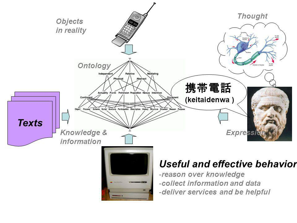 携帯電話 Texts Useful and effective behavior: Thought Objects in reality