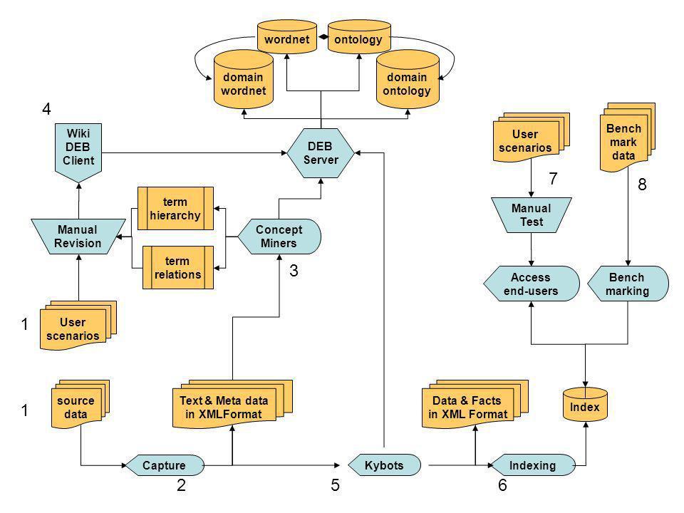 2 3 5 6 1 4 7 8 Text & Meta data in XMLFormat term hierarchy wordnet