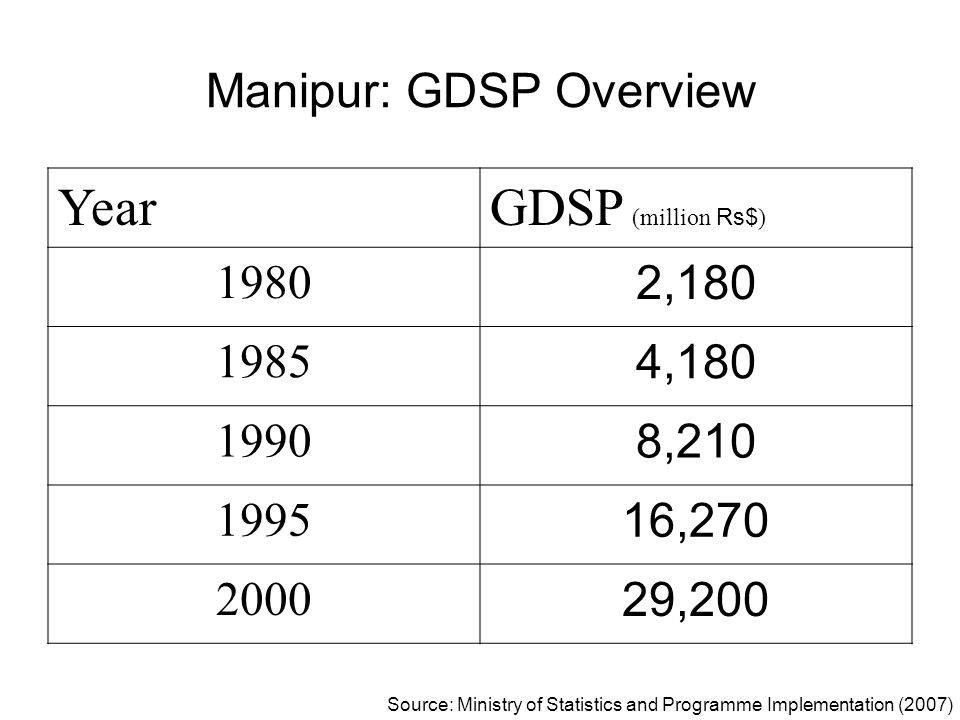 Manipur: GDSP Overview