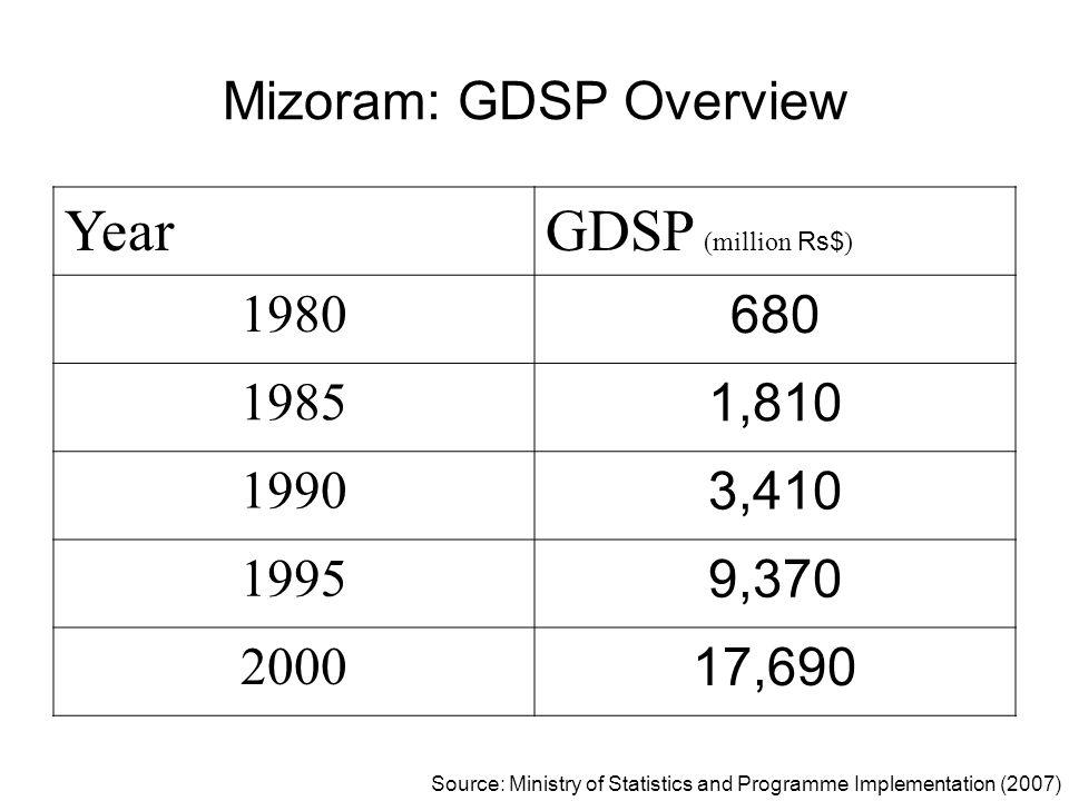 Mizoram: GDSP Overview