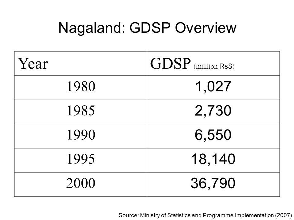 Nagaland: GDSP Overview