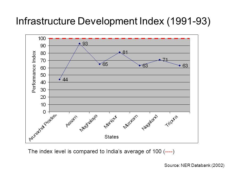 Infrastructure Development Index (1991-93)