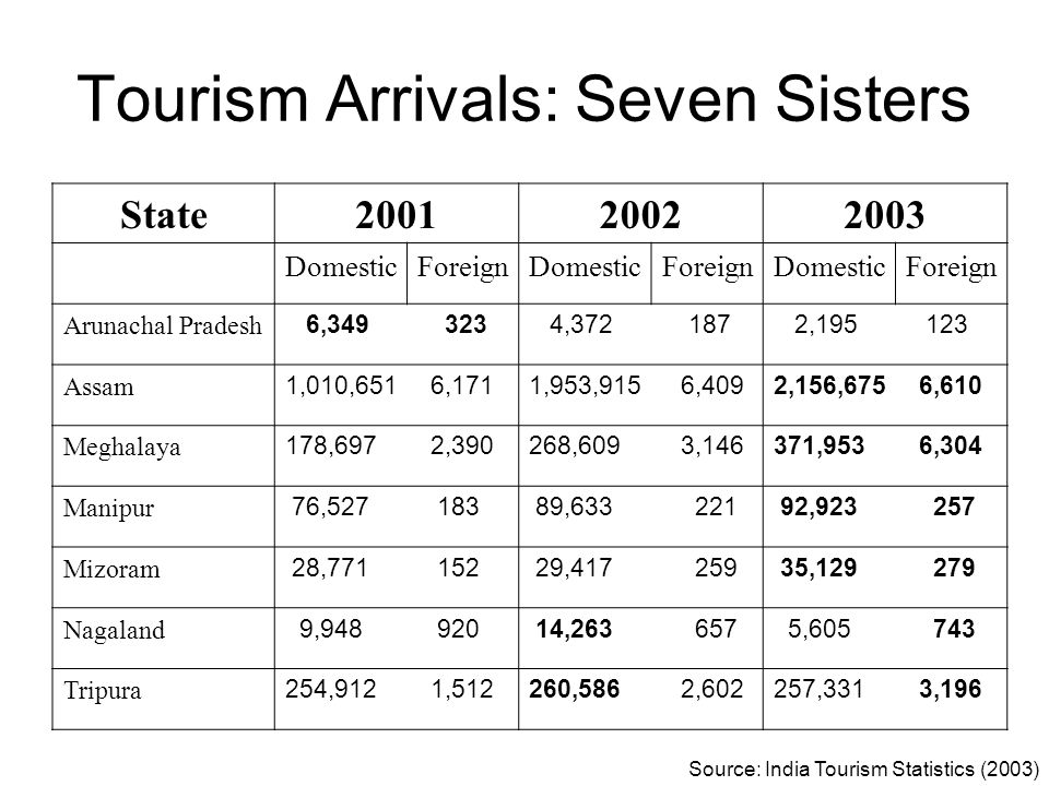 Tourism Arrivals: Seven Sisters