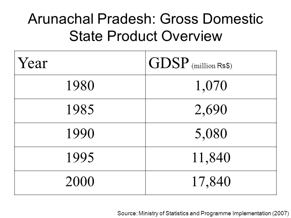 Arunachal Pradesh: Gross Domestic State Product Overview