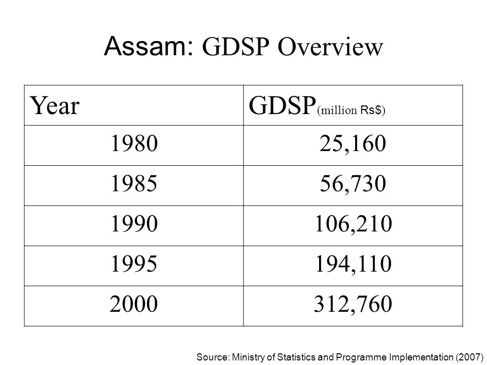 Assam: GDSP Overview Year GDSP(million Rs$) 1980 25,160 1985 56,730