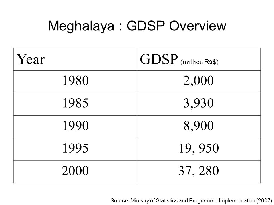 Meghalaya : GDSP Overview