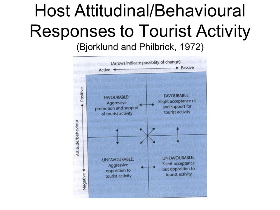 Host Attitudinal/Behavioural Responses to Tourist Activity (Bjorklund and Philbrick, 1972)