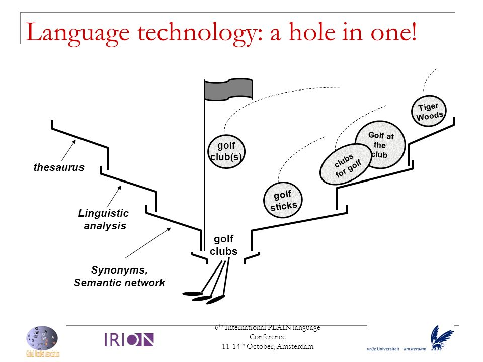 Language technology: a hole in one!