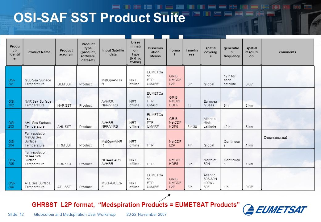 OSI-SAF SST Product Suite