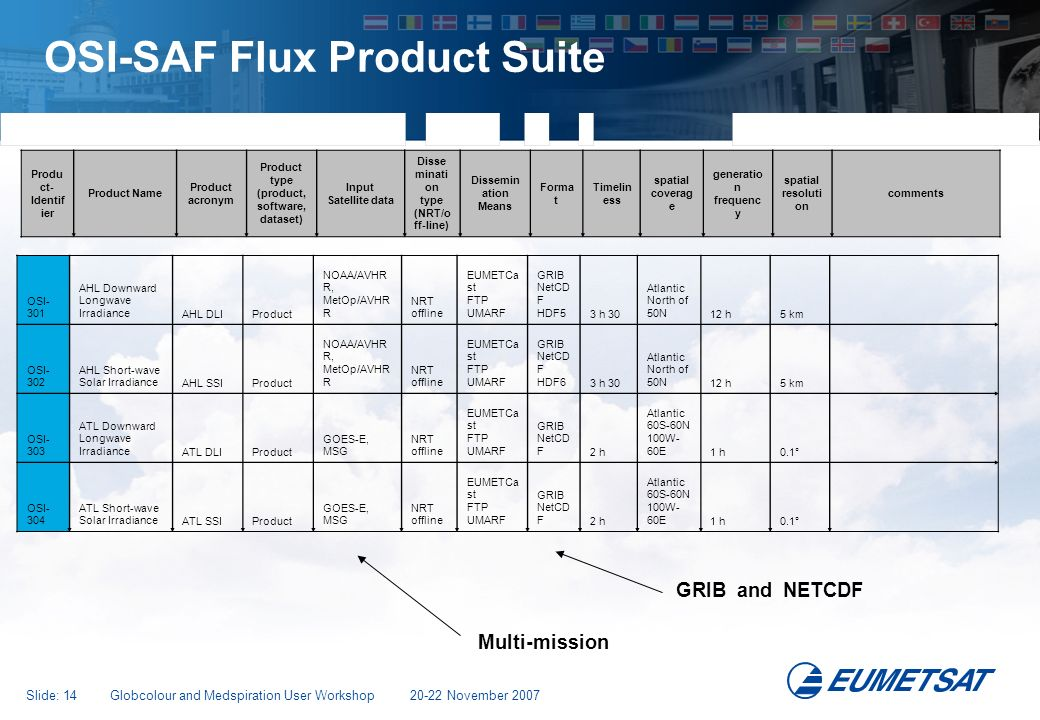 OSI-SAF Flux Product Suite
