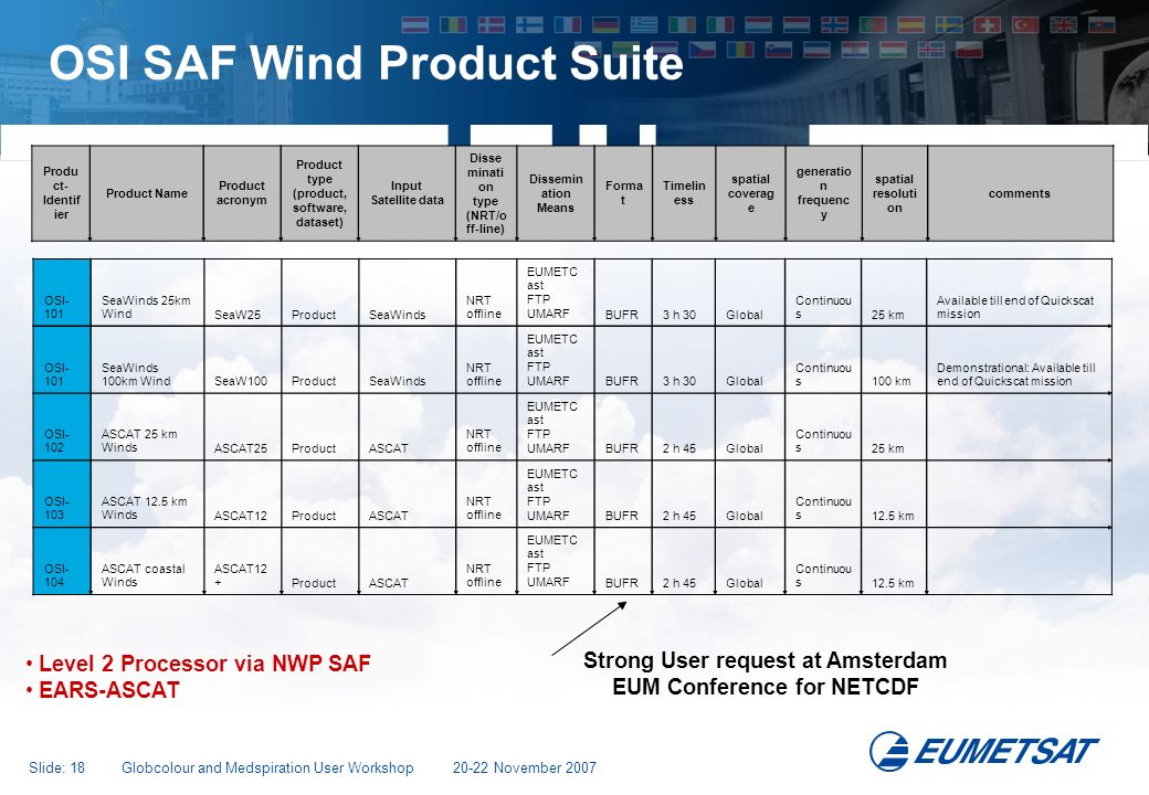 OSI SAF Wind Product Suite