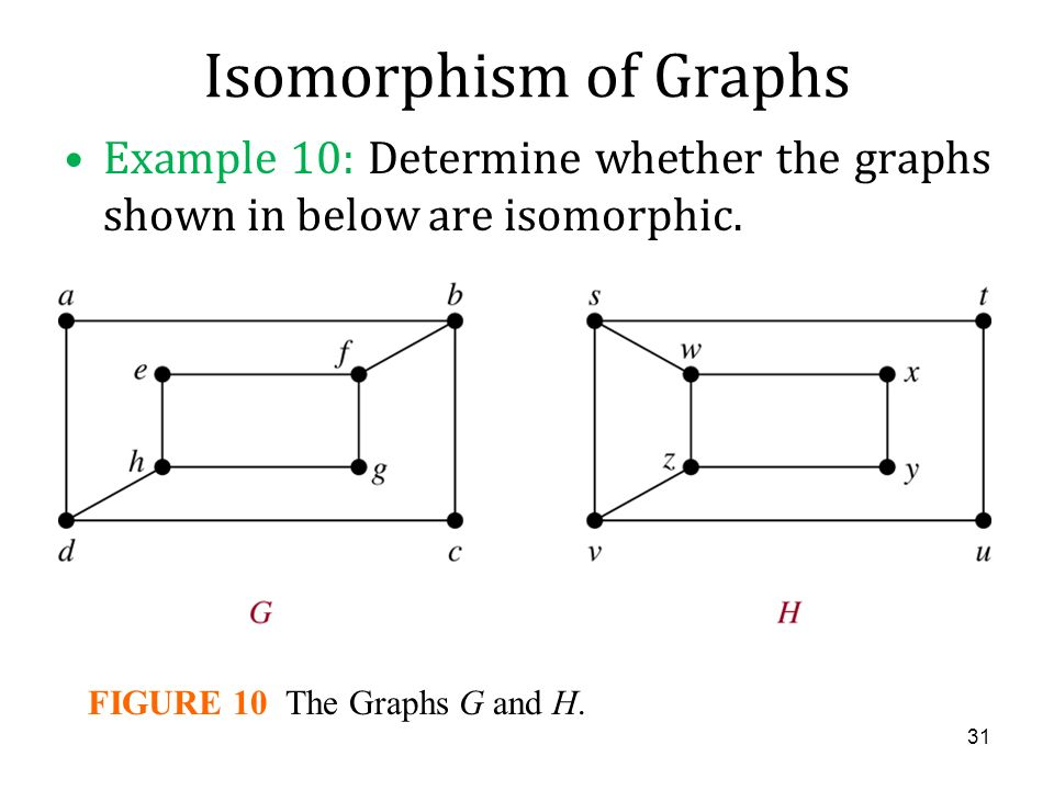 FIGURE 10 The Graphs G and H.