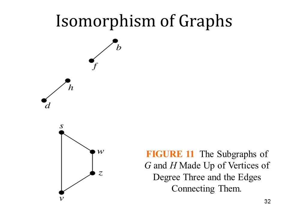 Isomorphism of Graphs FIGURE 11 The Subgraphs of G and H Made Up of Vertices of Degree Three and the Edges Connecting Them.